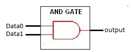 and_gate